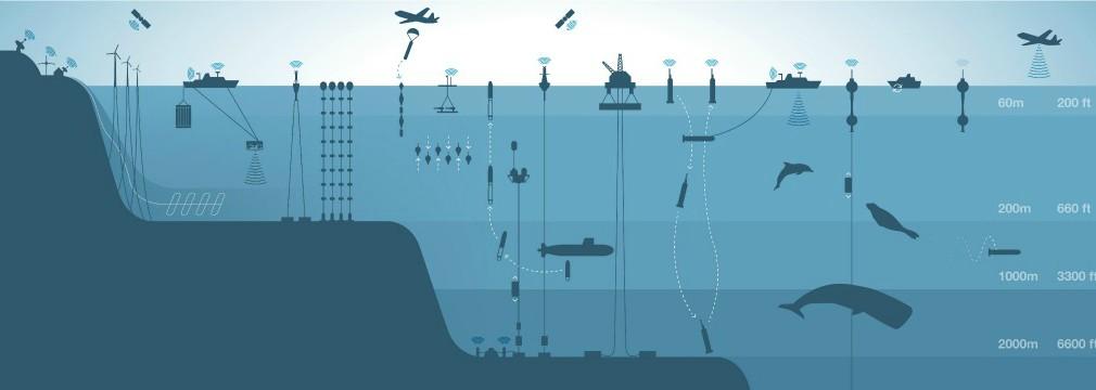 Marine Technology, Marine Sensors